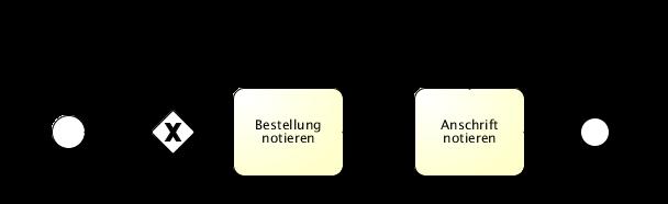 Multi-Merges positiv