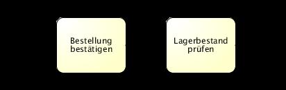 Modellierungsrichtung bei Sequenzflüsse positiv