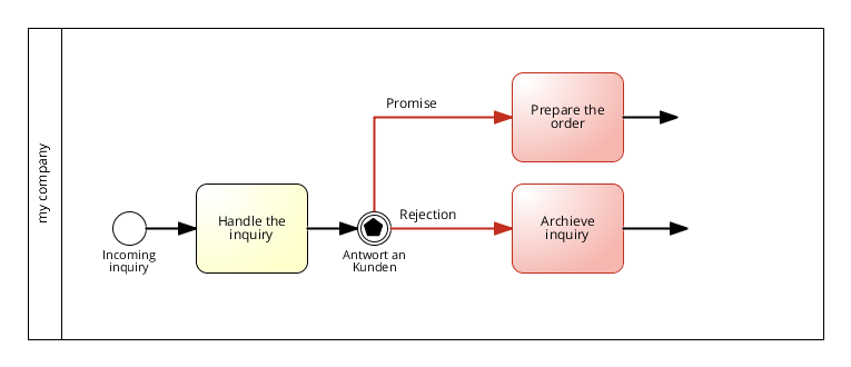 Negative example: Usage of correct syntax | BPMN modeling guidelines