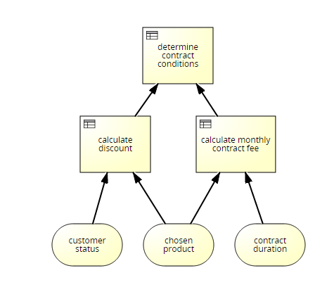 Usage of a top level decision bpmn modeling guidelines positive samples ccuart Choice Image